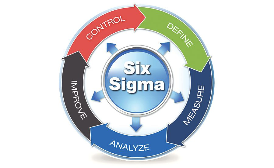 Lean Six Sigma Dual Certification (Yellow/Green/Black) Belt Training